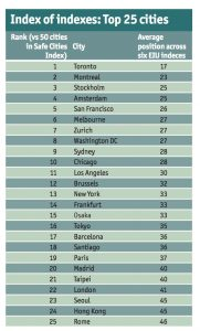 Global cities ranking of safety, from The Economist