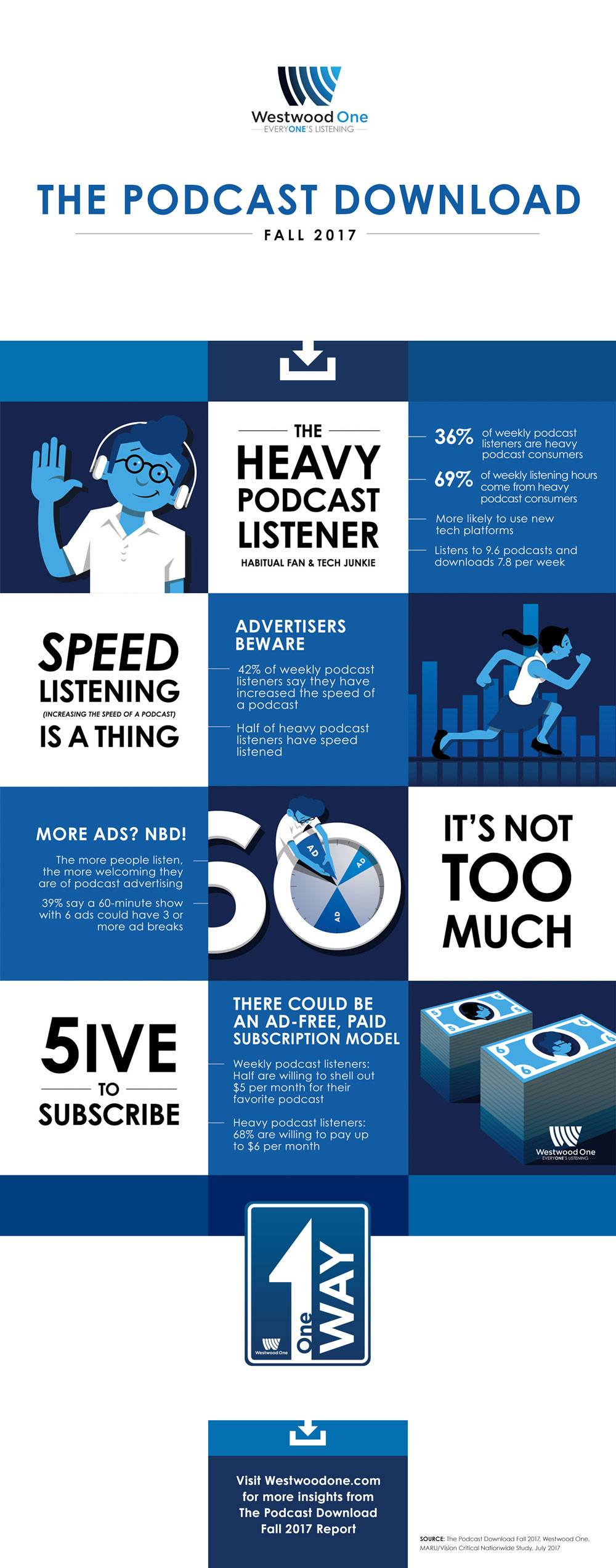 The Podcast Download Fall 2017 Infographic Westwood One