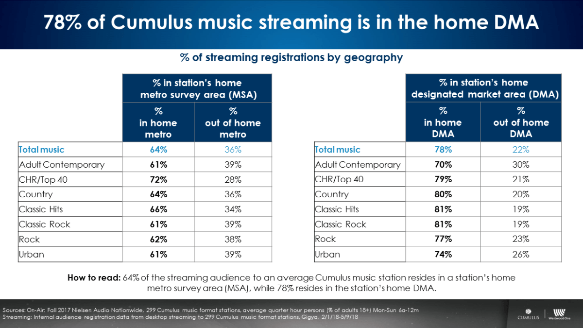 How Does The Audience Profile Of AM/FM Radio Streaming