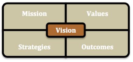 Brown Vision Box
