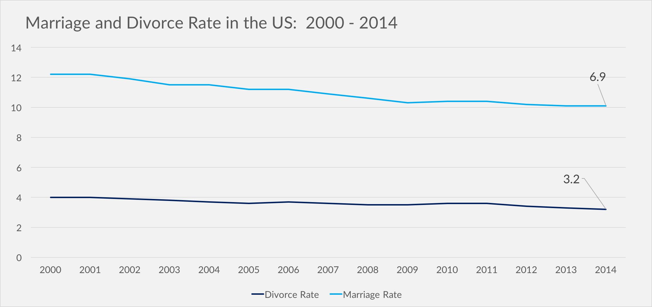 Divorce Statistics And Facts