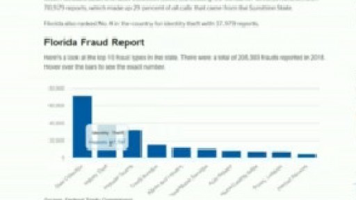 Florida has the most fraud reports in the country