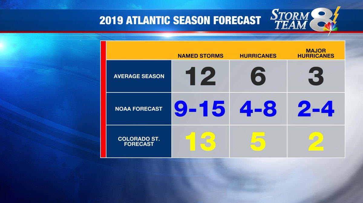 NOAA predicting near-normal Atlantic hurricane season