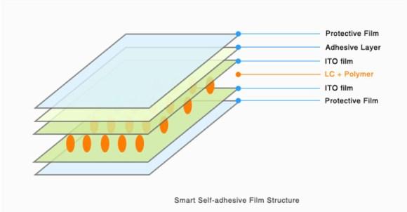 self-adhesive smart pdlc film-detail-01