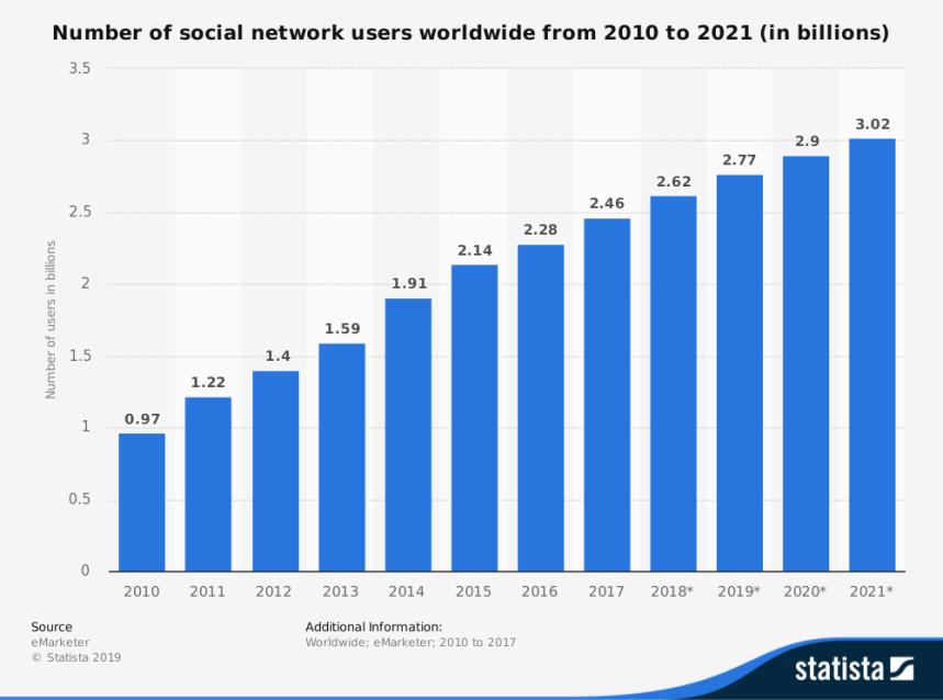 statista number of global social network users 2010 2021