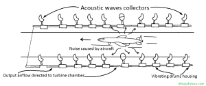 boeing-generating-electricity-from-airport-noise-1