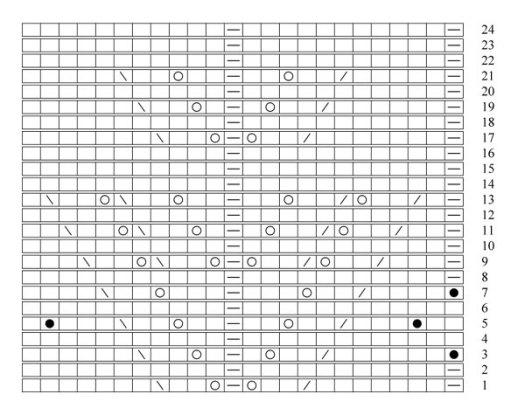 Laurel body chart
