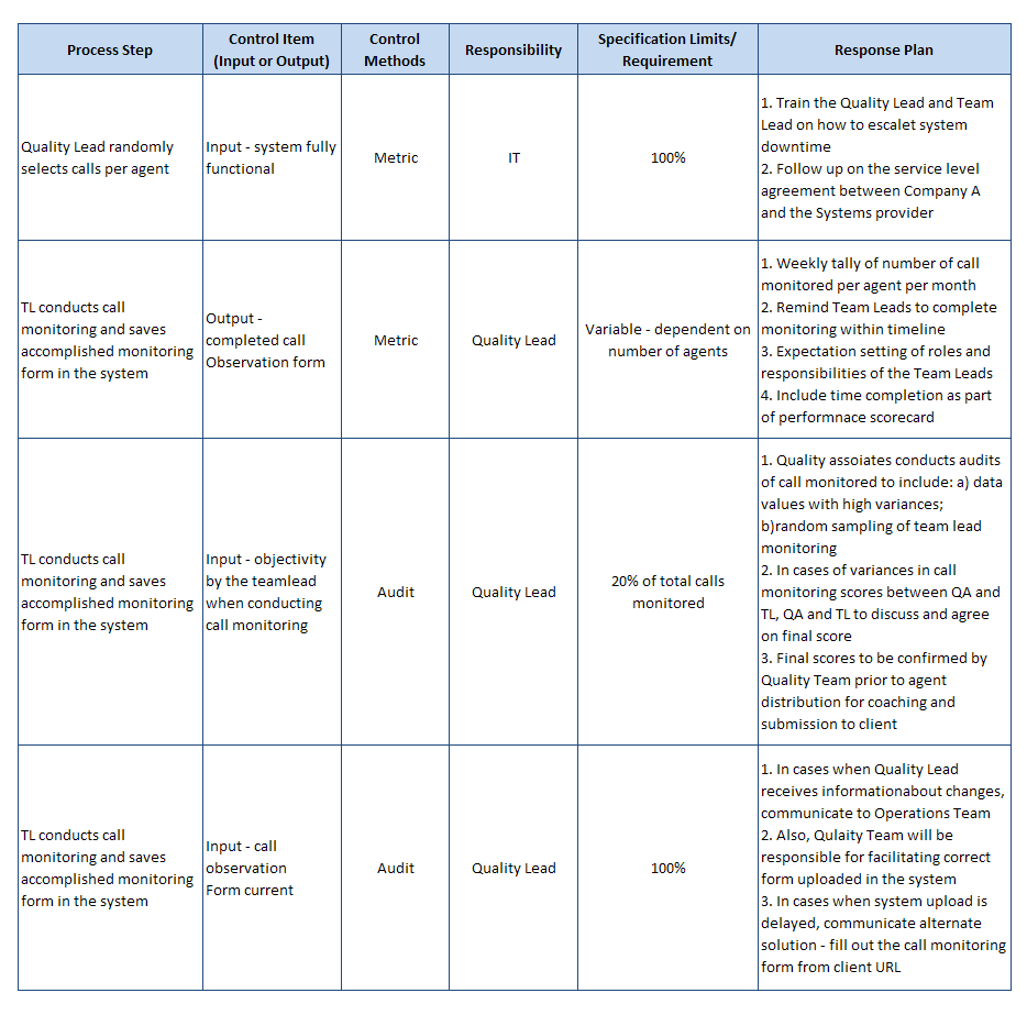 Examples Action Plans