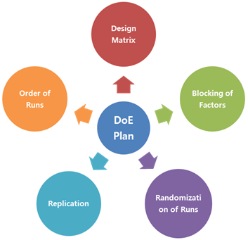 Figure 2: Design of Experiments Planning Considerations