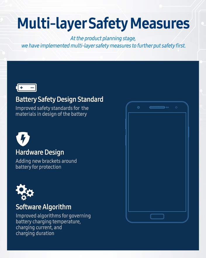 samsung-safety-measures-multi-layer_main_2