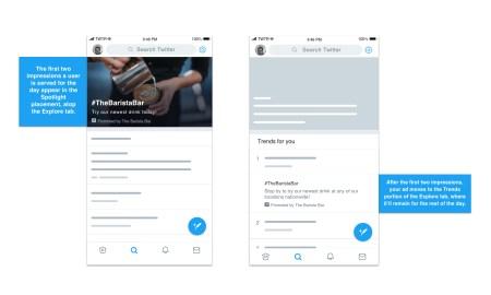 Twitter เดินเกมรุกตลาดโฆษณาดิจิทัล เปิดตัวฟีเจอร์โฆษณาใหม่ Promoted Trend Spotlight ช่วยเพิ่มการจดจำแบรนด์ ทั้งยังช่วยเพิ่มการมองเห็นเพิ่มขึ้นถึง 113%