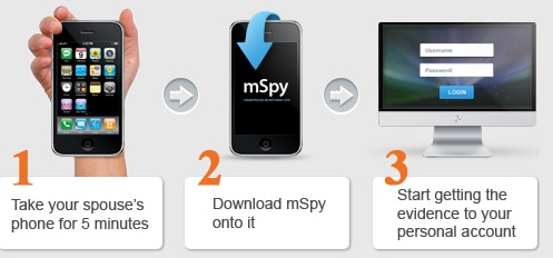 Secretly Spy on Someone's Cell Phone with Mspy