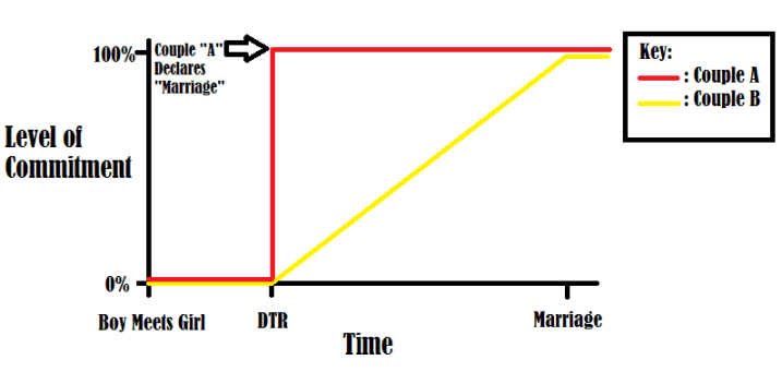 Level of Commitment as a function of TIme