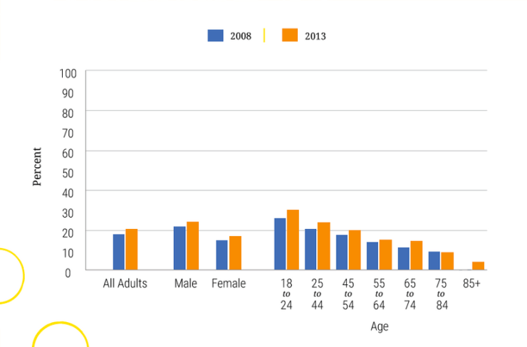 Percentage of Adults Meeting the Physical Activity Guidelines (Aerobic and Muscle-Strengthening Recommendations)