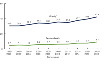 Overweight and obesity, CDC