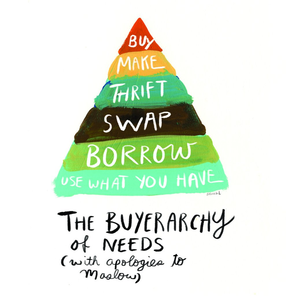 How to buy sustainable in 6 steps (The Buyerarchy of Needs)