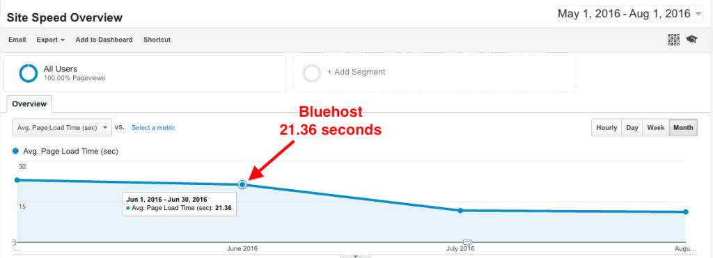 Bluehost vs. SiteGround speed comparison