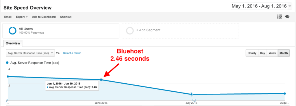 Bluehost vs. SiteGround - Bluehost server response times