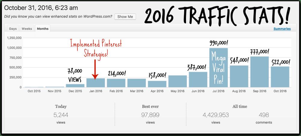 Pinterest Traffic Avalanche Avocadu Metrics