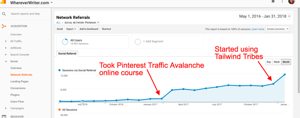 traffic results from Pinterest