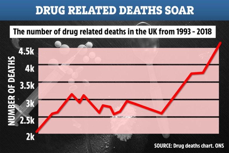 Addiction and Drug Deaths Chart UK
