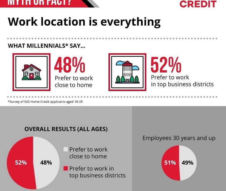 Survey debunks (and confirms) workplace myths on millennials
