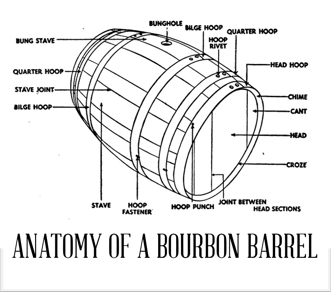 About Our Bourbon Whiskey Barrel Heads