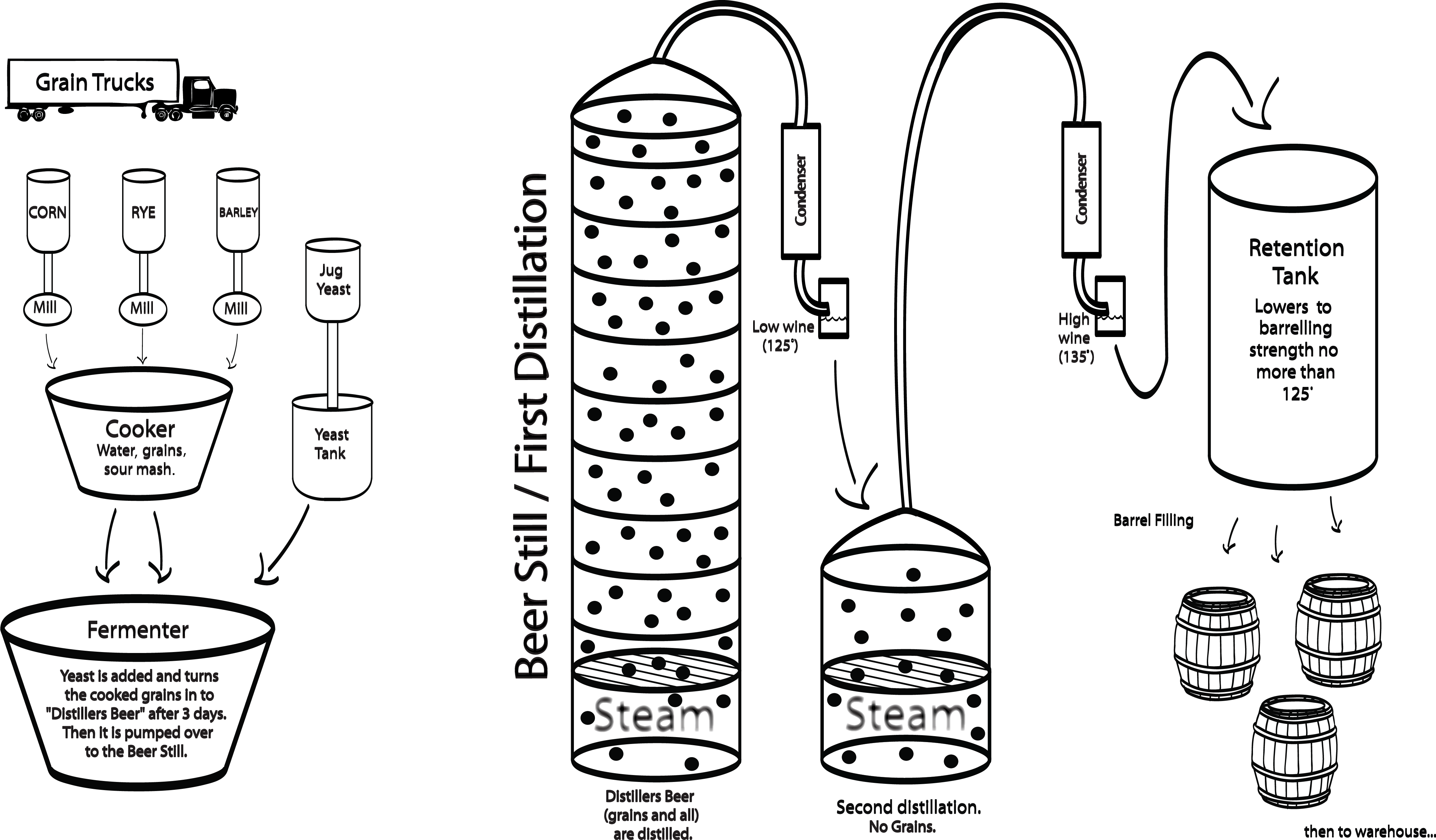 moonshine still diagram - HD 4574×2677