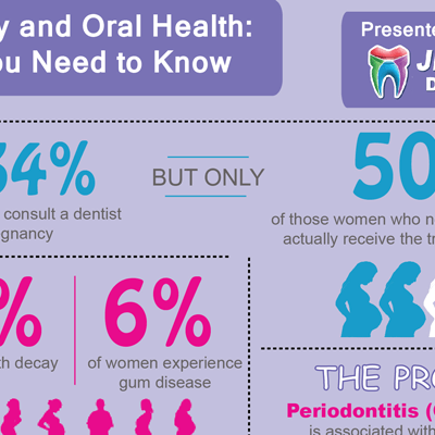 How Oral Health Affects Pregnancy