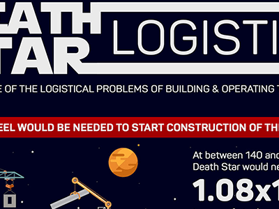 Star Wars Death Star in Numbers: Death Star Logistics