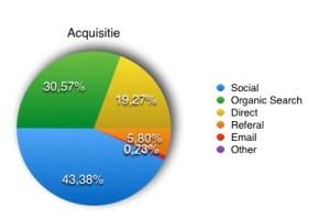 Statistieken m.b.t. Acquisitie