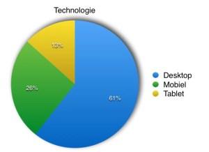 Gebruik Desktop vs Mobiel