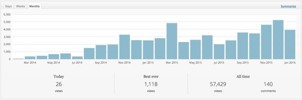 Wordpress Statistieken 2015