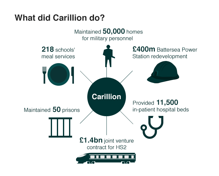 What did Carillion do?