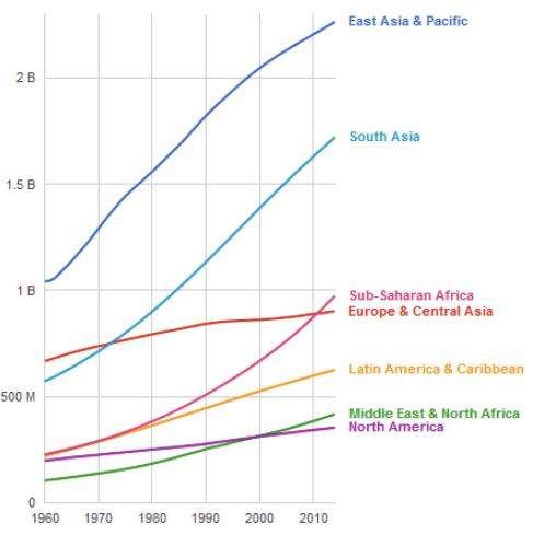 Continent population growth