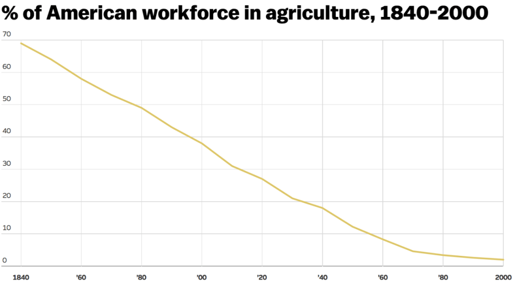 % of farmers in population