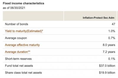 Vanguard TIPS Fund Characteristics