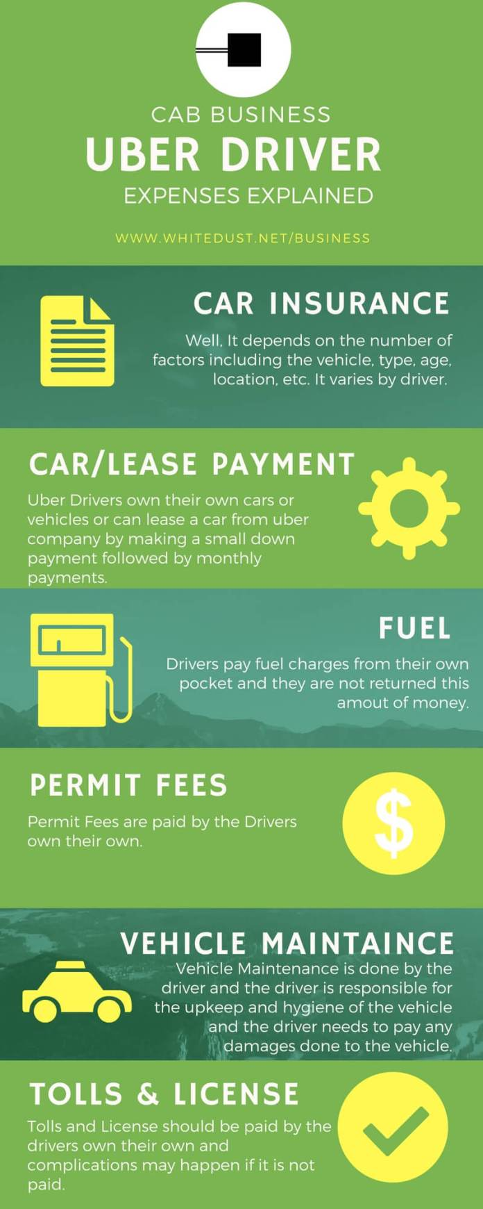 uber's driver expenses