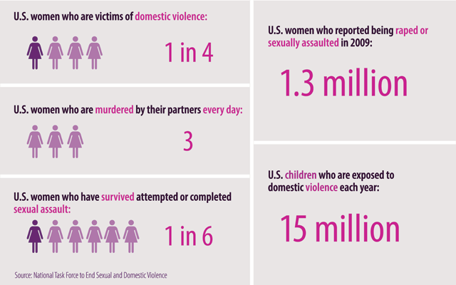 image source: https://i2.wp.com/www.whitehouse.senate.gov/imo/media/image/VAWA_no_title_640_by_400.png?resize=640%2C400&ssl=1