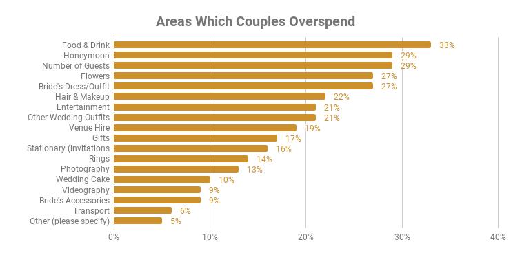 Wedding Catering Overspending