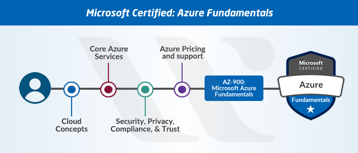 New Microsoft Azure Certifications Path In 2020 Updated