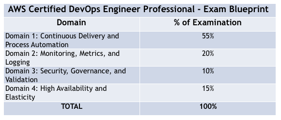 How To Prepare For Aws Certified Devops Engineer