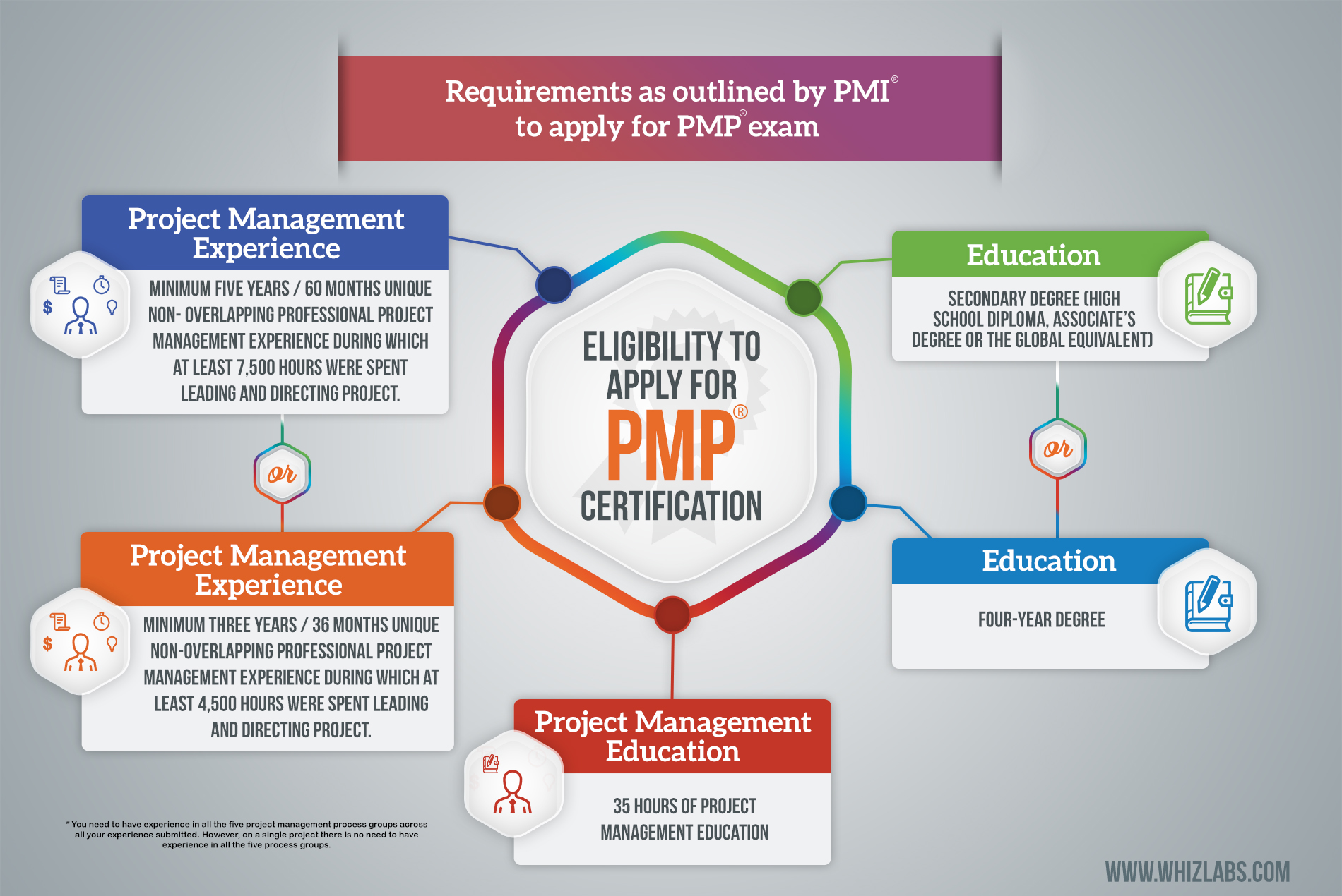 How To Prepare For Project Management Professional Pmp