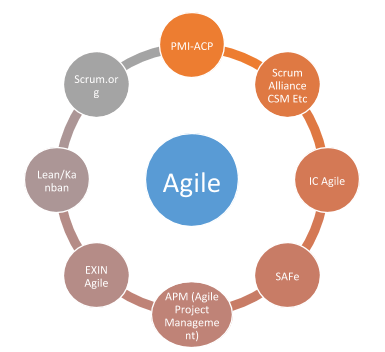 Top 5 Agile Certifications In 2020 Updated Whizlabs Blog