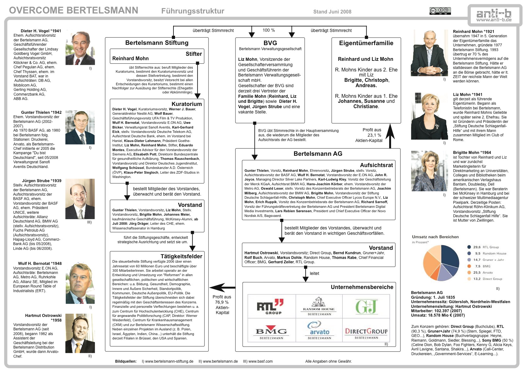 https://i2.wp.com/www.who-owns-the-world.org/wp-content/uploads/2009/03/organigramm.jpg
