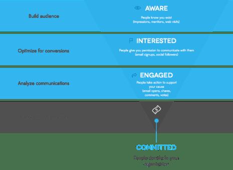Digital Marketing Engagement Funnel