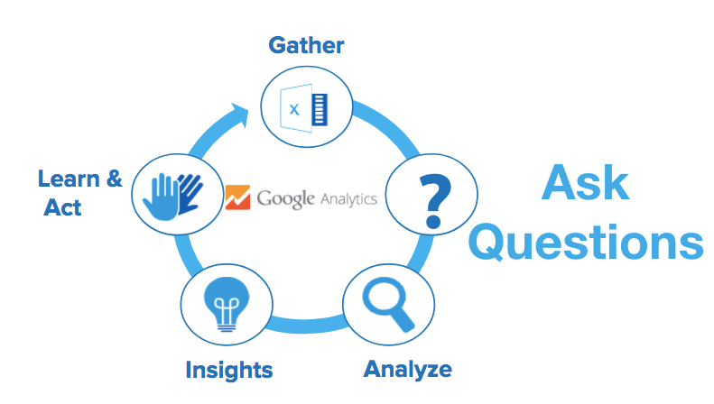 question and answer framework