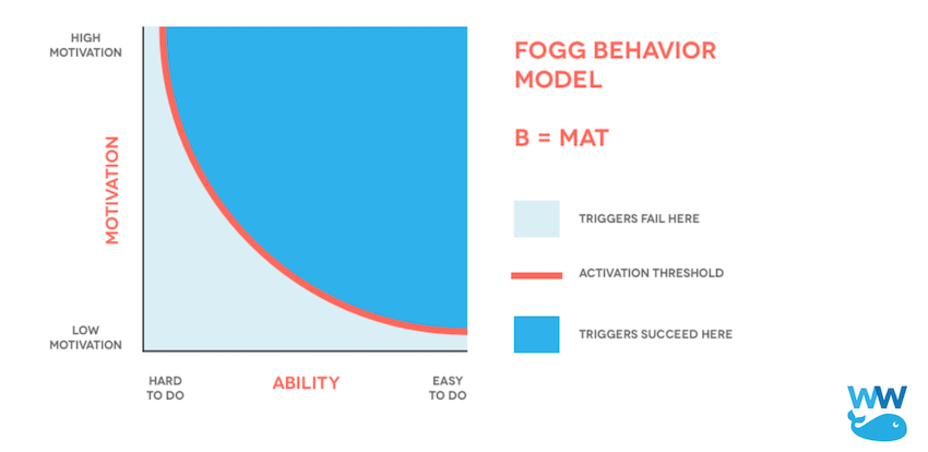 BJ Fogg Behavioral Model