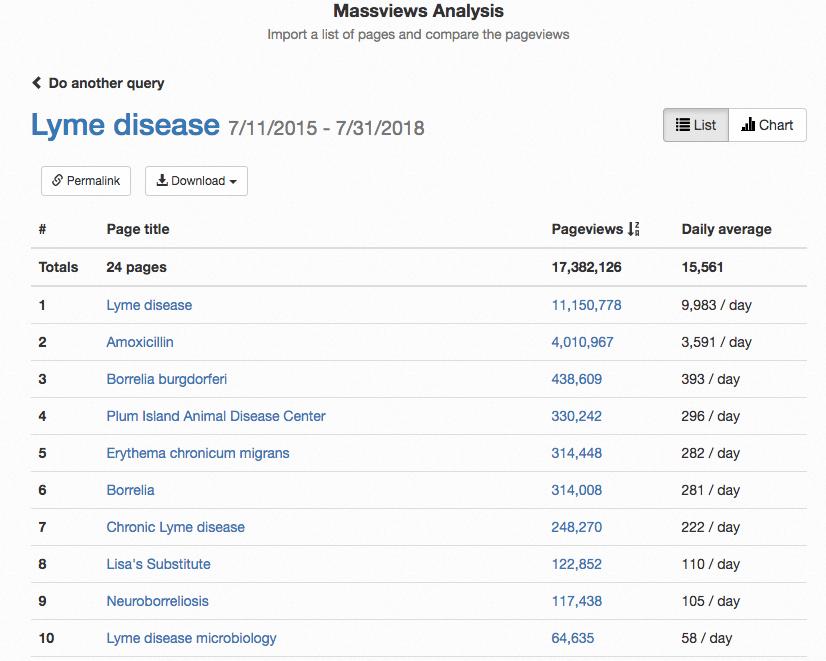 Wikipedia Massviews Lyme Disease