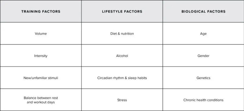 Factors that effect heart rate variability.